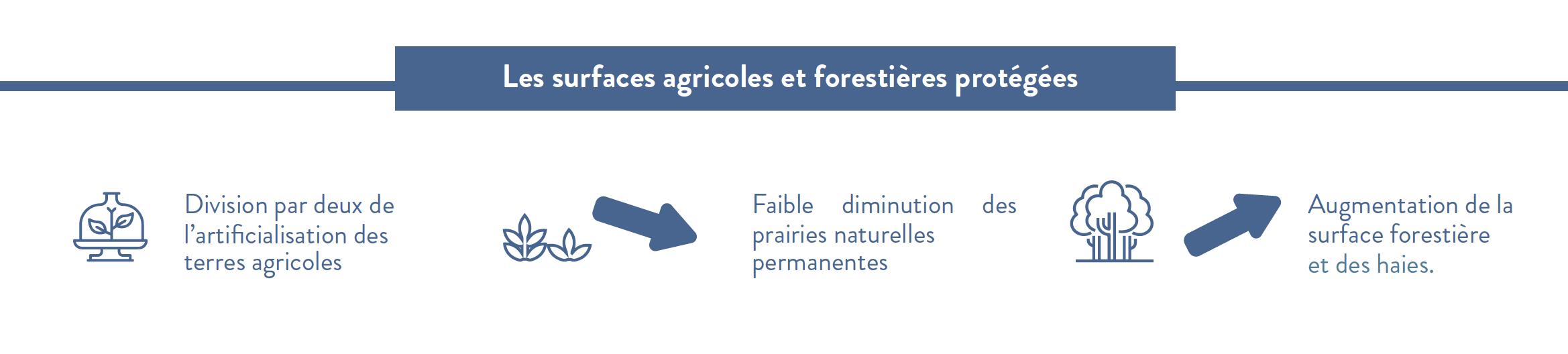 Surfaces agricoles et forestières protégées